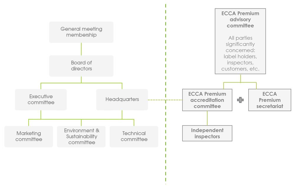 ECCA Premium organisation chart