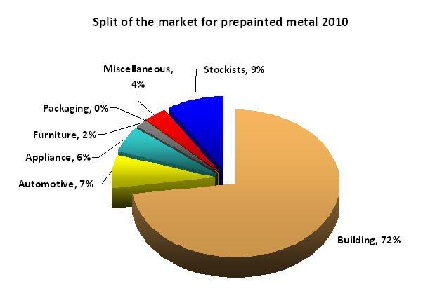 total market split 2010